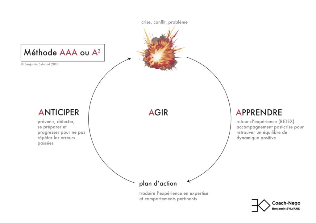 Anticiper Agir Apprendre, méthode AAA pour gérer les crise et résoudre les conflits Coach-Nego.fr